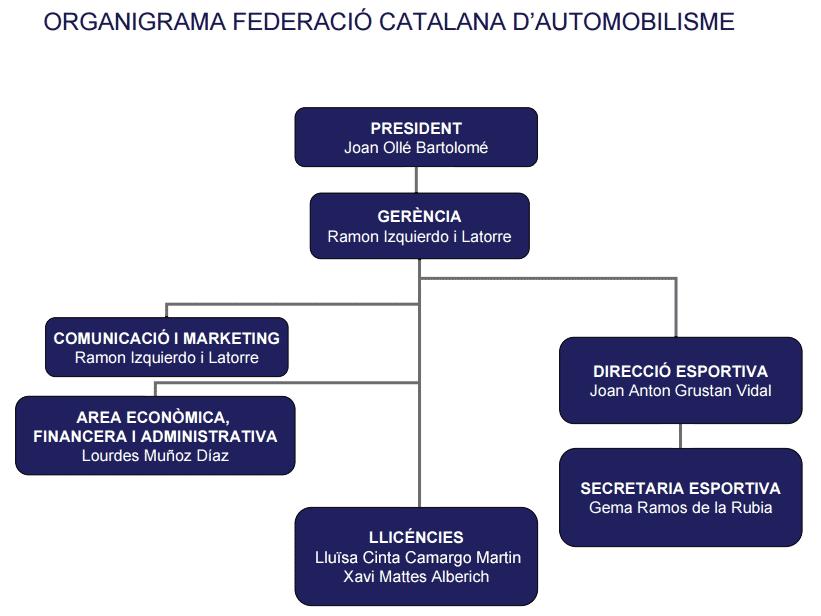 organigrama fca